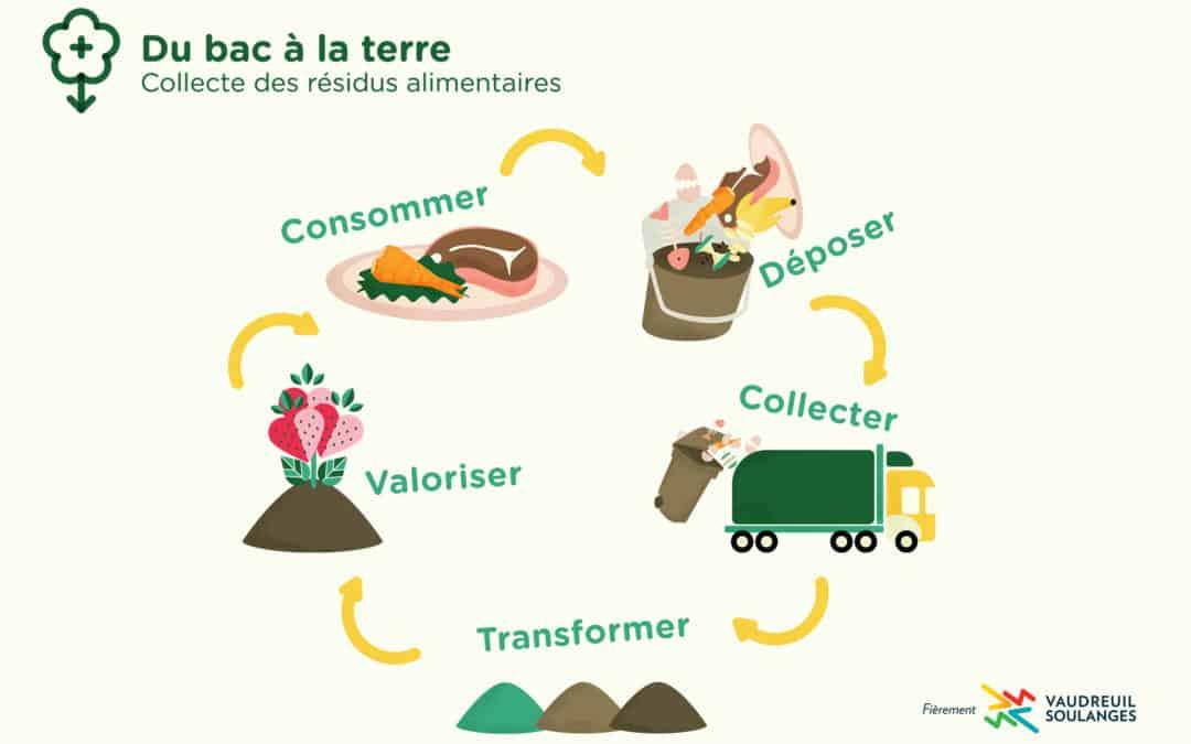 Un bilan positif pour les premiers mois de la collecte des résidus alimentaires dans la MRC de Vaudreuil-Soulanges